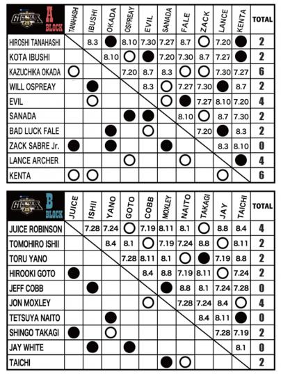 Heiwa presents: G1 Climax 29 – Night 5 – Full results & report【G129】