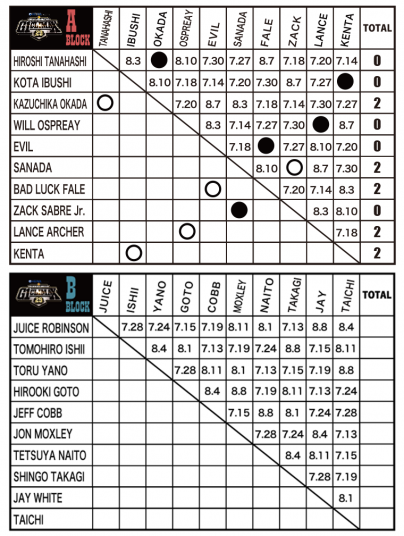 Heiwa presents: G1 Climax 29 – Night 1 – Full results & report